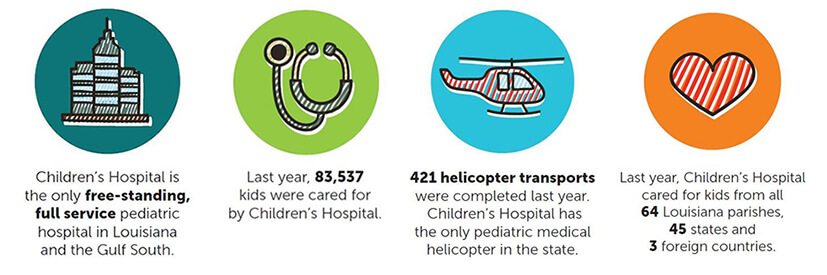 Children's Hospital Giving Infographic